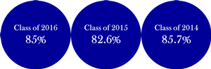 On-Time Graduation Rates (4 Academic Years)